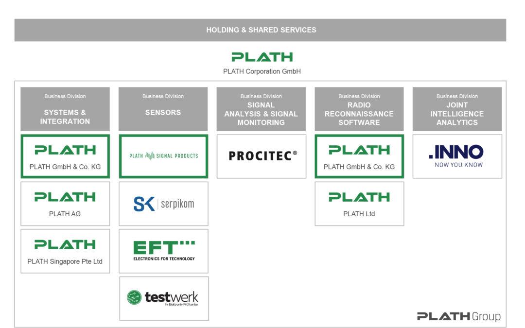 PLATH Corporation forciert Wachstumskurs